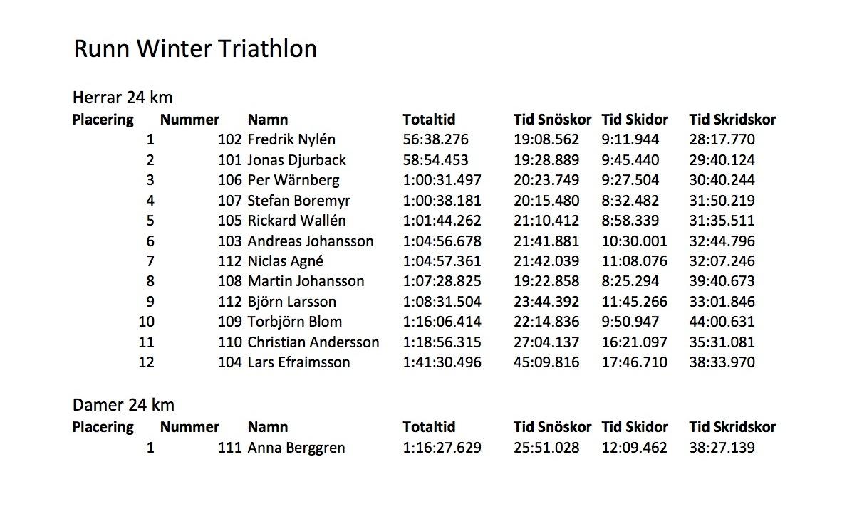 Runn Winter Triathlon - Resultatlista komplett